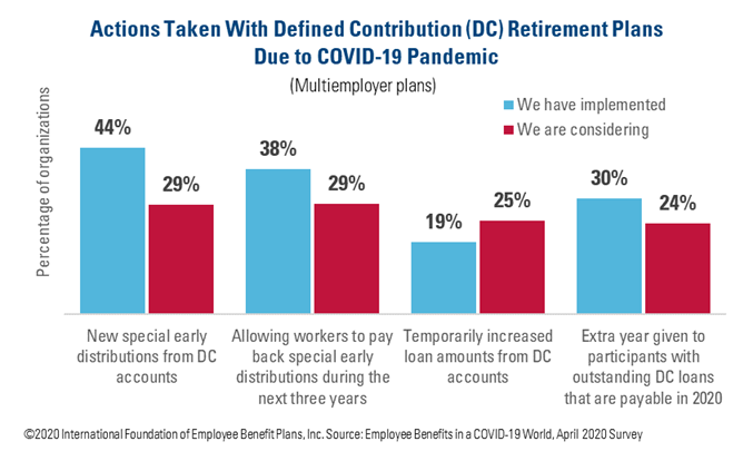 Actions Taken With Defined Contribution (DC) Retirement Plans Due to COVID-19 Pandemic Mulitemployer Plans