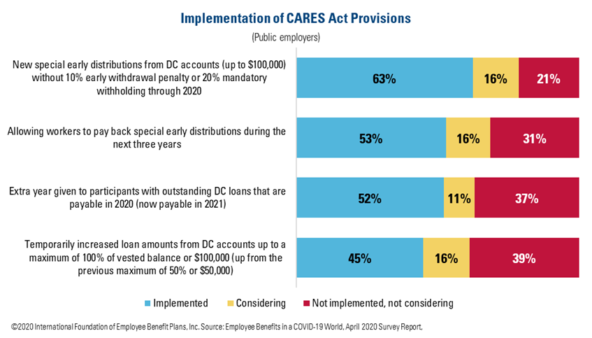 Implementation of CARES Act Provisions