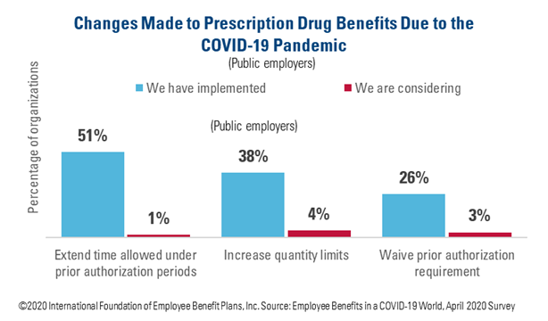 Changes Made to Prescription Drug Benefits Due to the COVID-19 Pandemic Public Employers