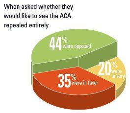 ACA Reactions - Repeal