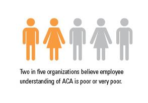 ACA Understanding