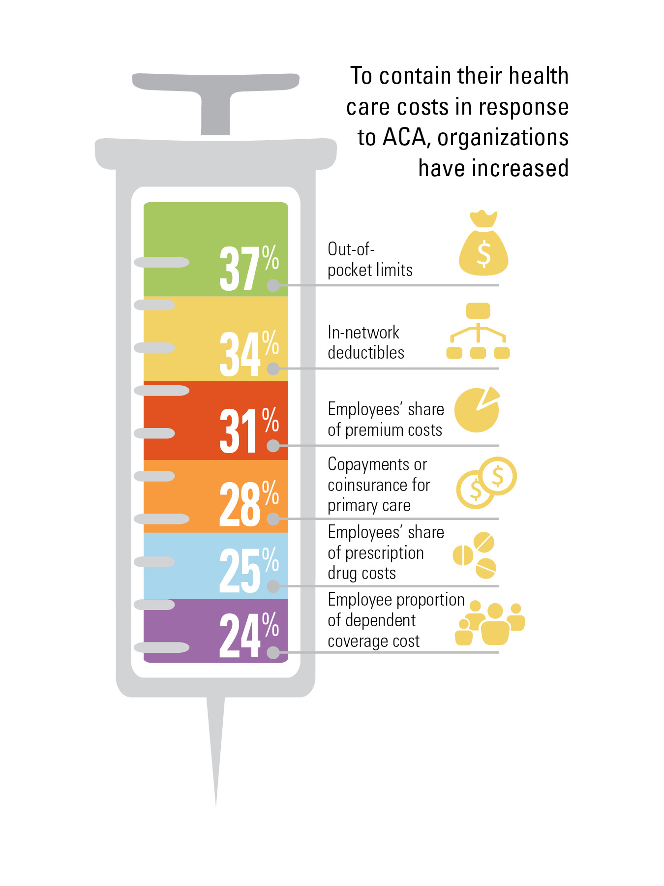 ACA Cost Increases Hitting Employee Wallets