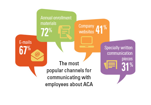 Popular ACA Communication Channels