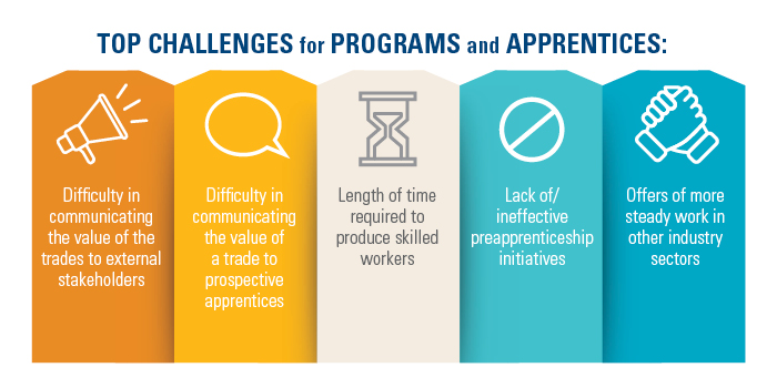 Top Challenges for Apprenticeship Programs