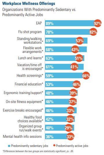Workplace Wellness Offerings