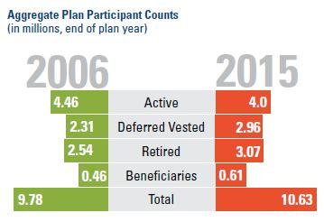 Plan Participant Counts