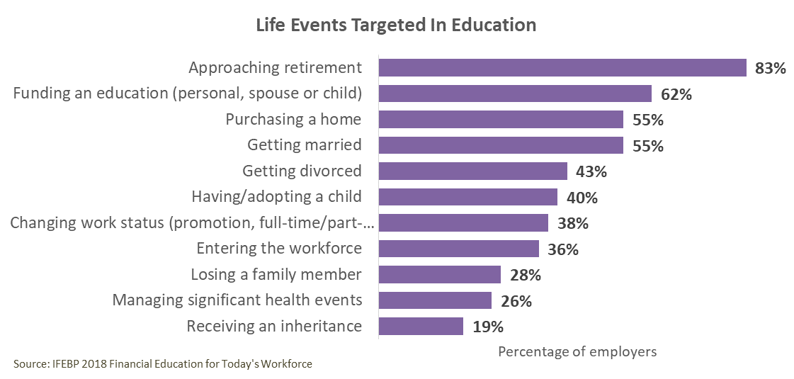 Financial Education By Life Events