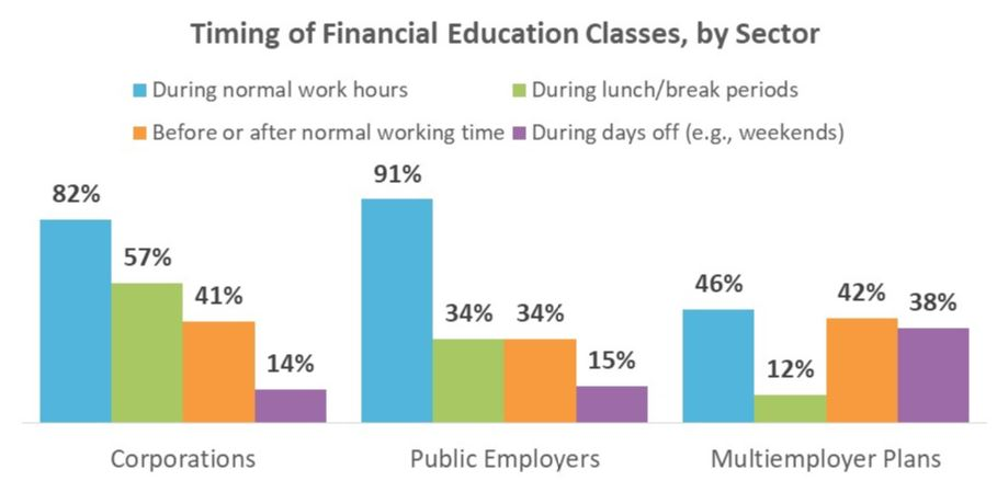 Financial Education Timing