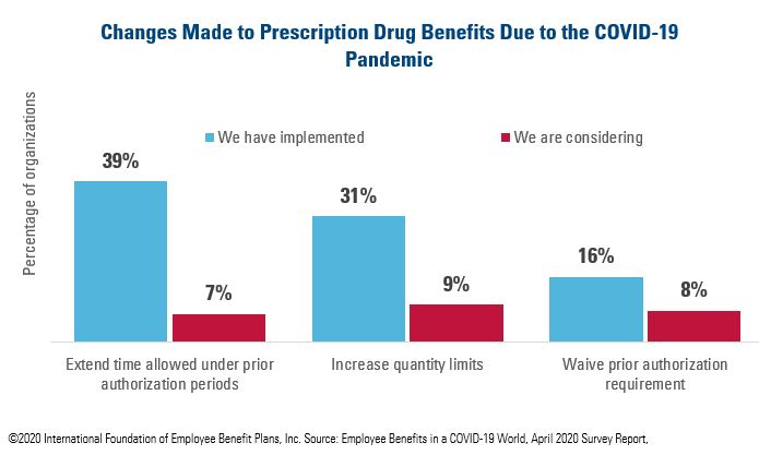 Changes Made to Prescription Drug Benefits Due to COVID-19