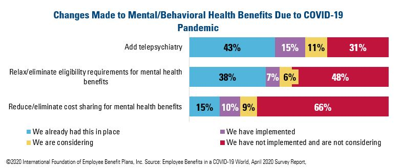 Changes Made to Mental health Benefits Due to COVID-19