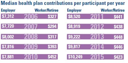 Multiemployer Health Plans Income