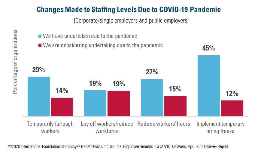 Changes Made to Staffing Levels Due to COVID-19 Pandemic