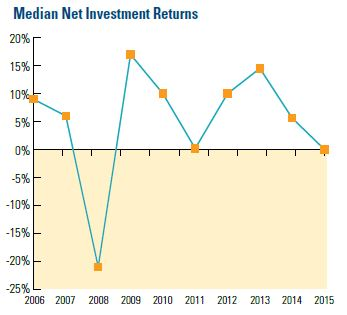 Multiemployer Defined Contribution Plans Median Net Investment Returns