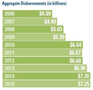 Multiemployer Defined Contribution Plans Aggregate Disbursements