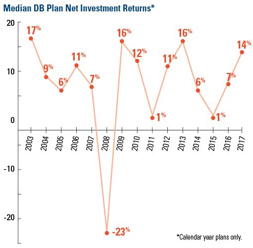 Median DB Plan Net Investment Returns