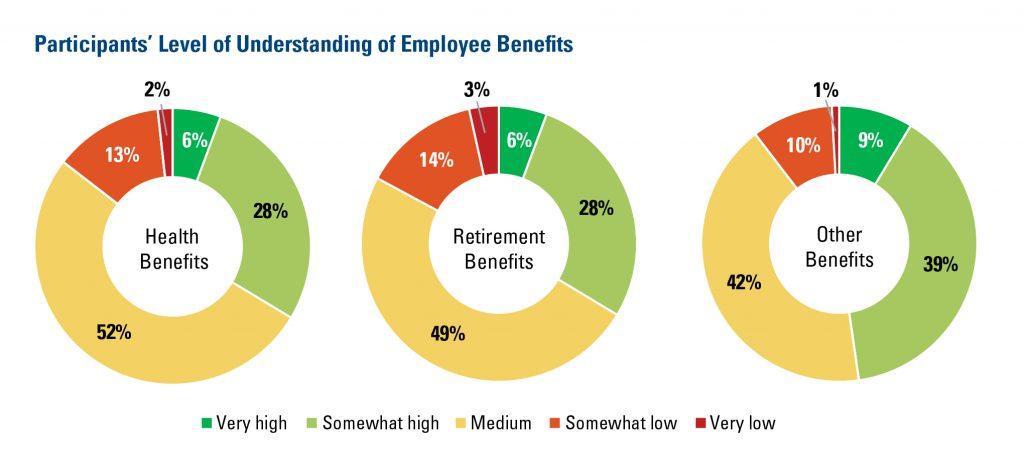 Participants Level of Understanding Employee Benefits