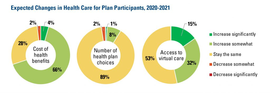 Expected Changes in Health Care for Plan Participants 2020-2021