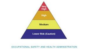 Occupational Risk Pyramid for COVID-19