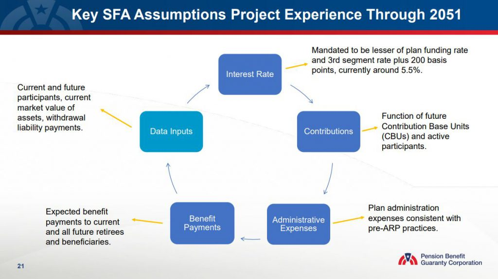 Key Special Financial Assistance (SFA) Assumptions Project Experience Through 2051
