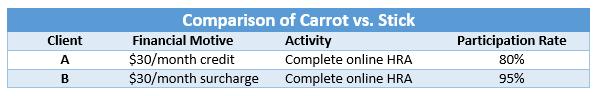 carrot v stick