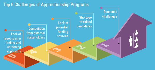 challenges of apprenticeship programs