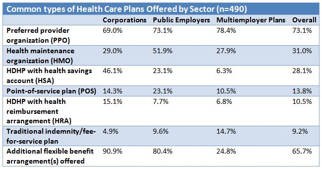 common health plans by sector