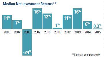 Median Net Investment Returns
