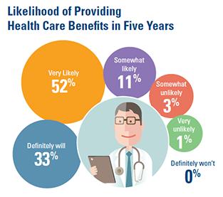 health-care-five-years