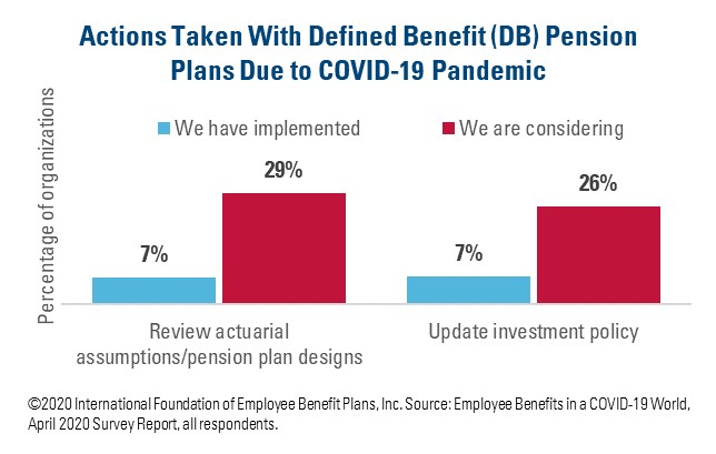 Defined Benefit (DB) Plan Changes Due to COVID-19