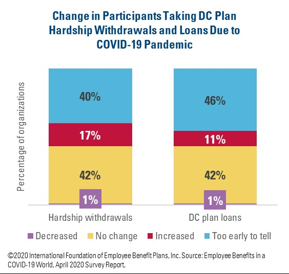 Change in Participants Taking DC Plan Hardship Withdrawals and Loans Due to COVID-19 Pandemic