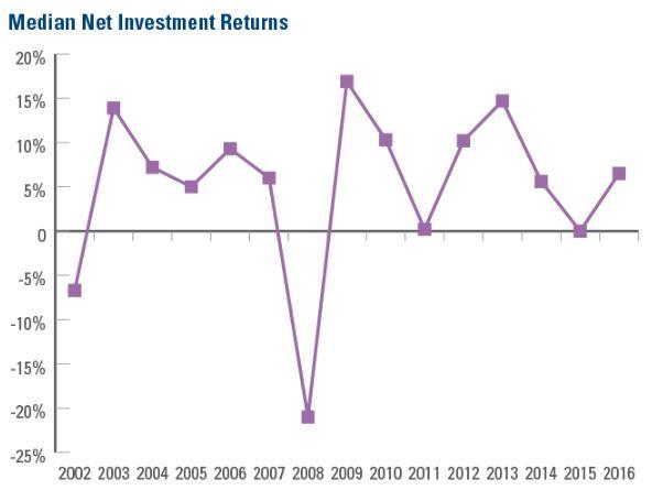 median net investment returns multiemployer dc plans