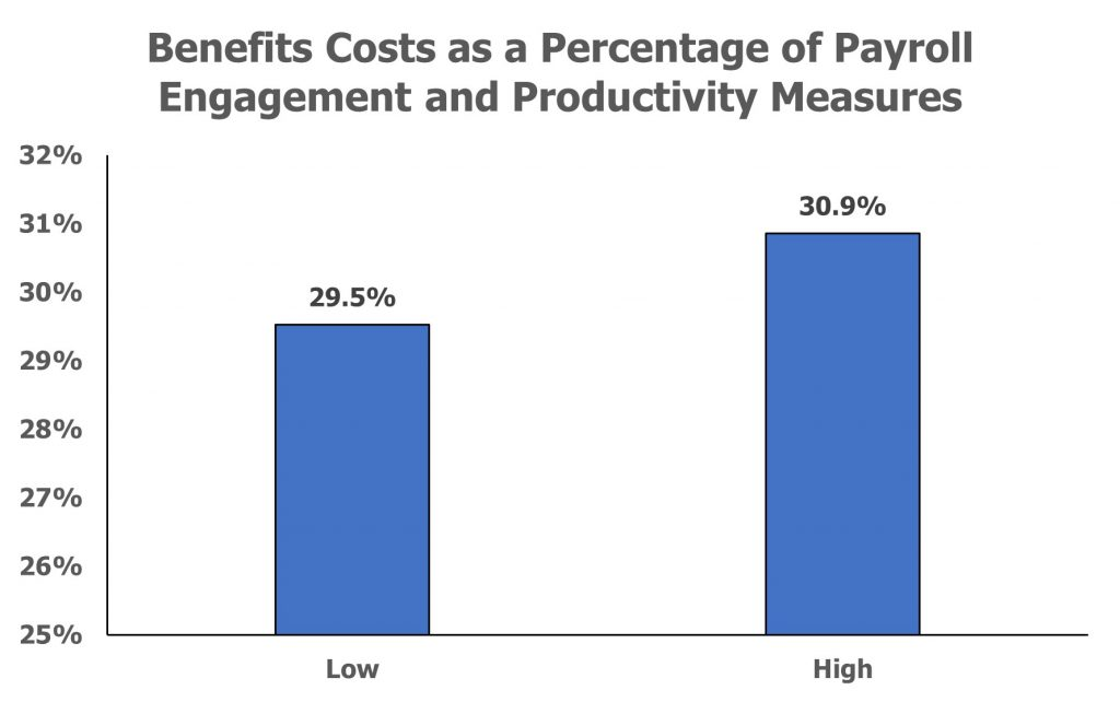 Benefits Costs as a Percentage of Payroll Engagement and Productivity Measures