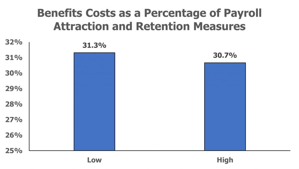Benefits Costs: Attraction and Retention Measures