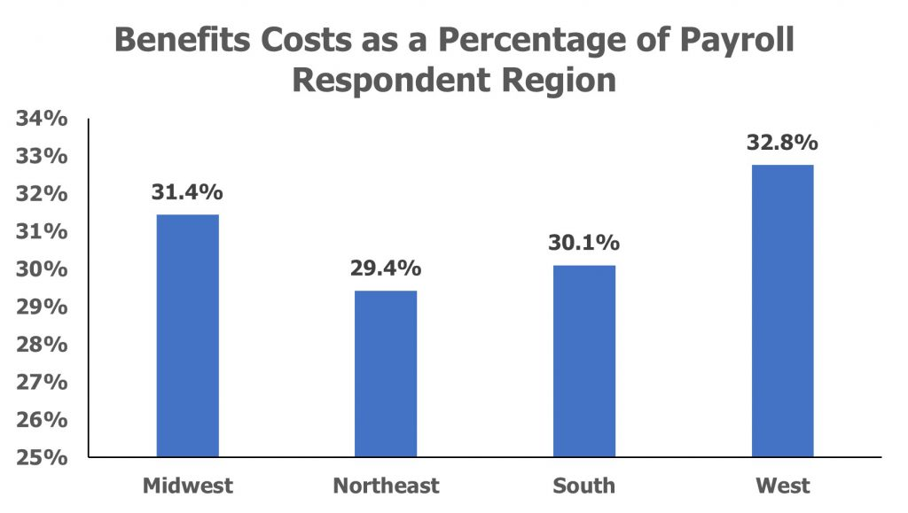 Benefits Costs as a Percentage of Payroll Respondent Region