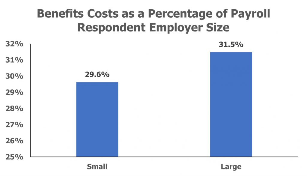 Benefits Costs as a Percentage of Payroll Respondent Employer Size