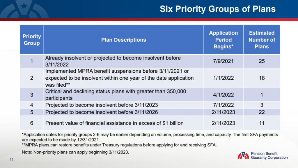 Six Priority Groups of Plans