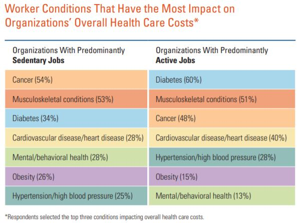Worker Conditions That Have the Most Impact on Organizations' Overall Health Care Costs