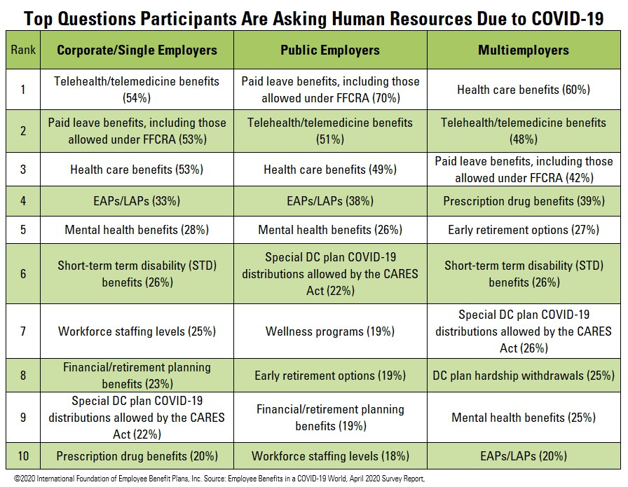 Top Questions Employees Are Asking Human Resources HR During COVID-19 Coronavirus
