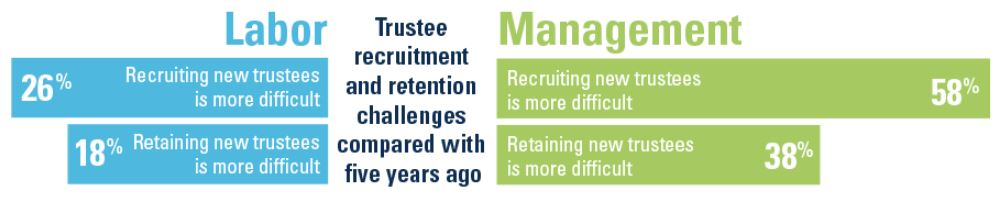 trustee recruitment and retention challenges