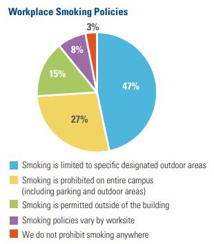 Workplace Smoking Policies